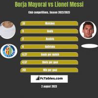 Borja Mayoral vs Lionel Messi h2h player stats
