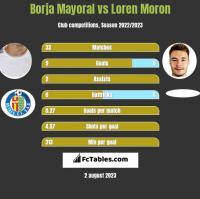 Borja Mayoral vs Loren Moron h2h player stats