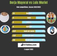 Borja Mayoral vs Luis Muriel h2h player stats