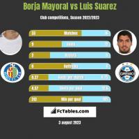 Borja Mayoral vs Luis Suarez h2h player stats