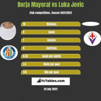 Borja Mayoral vs Luka Jovic h2h player stats
