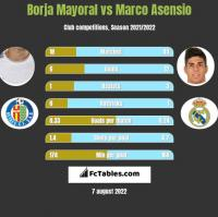 Borja Mayoral vs Marco Asensio h2h player stats
