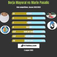 Borja Mayoral vs Mario Pasalic h2h player stats