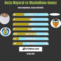 Borja Mayoral vs Maximiliano Gomez h2h player stats