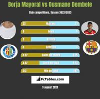 Borja Mayoral vs Ousmane Dembele h2h player stats
