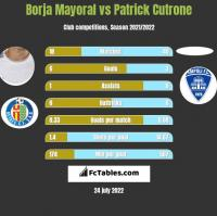 Borja Mayoral vs Patrick Cutrone h2h player stats