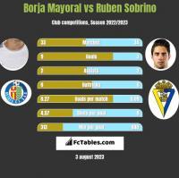 Borja Mayoral vs Ruben Sobrino h2h player stats