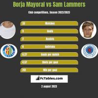 Borja Mayoral vs Sam Lammers h2h player stats