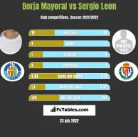 Borja Mayoral vs Sergio Leon h2h player stats