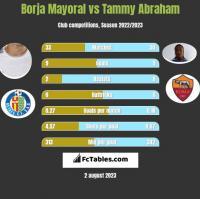 Borja Mayoral vs Tammy Abraham h2h player stats
