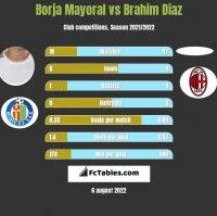 Borja Mayoral vs Brahim Diaz h2h player stats