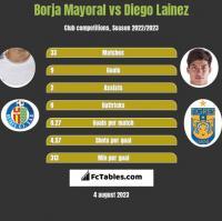 Borja Mayoral vs Diego Lainez h2h player stats