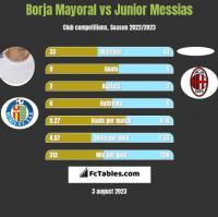 Borja Mayoral vs Junior Messias h2h player stats