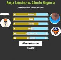 Borja Sanchez vs Alberto Noguera h2h player stats