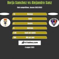Borja Sanchez vs Alejandro Sanz h2h player stats