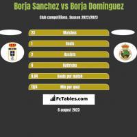 Borja Sanchez vs Borja Dominguez h2h player stats