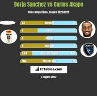 Borja Sanchez vs Carlos Akapo h2h player stats