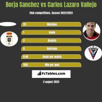 Borja Sanchez vs Carlos Lazaro Vallejo h2h player stats
