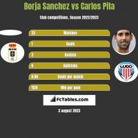 Borja Sanchez vs Carlos Pita h2h player stats