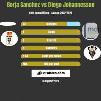 Borja Sanchez vs Diego Johannesson h2h player stats
