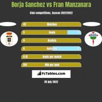 Borja Sanchez vs Fran Manzanara h2h player stats