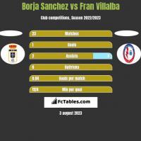 Borja Sanchez vs Fran Villalba h2h player stats