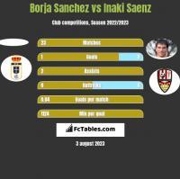 Borja Sanchez vs Inaki Saenz h2h player stats