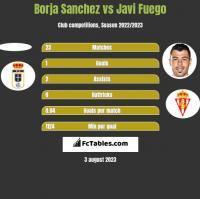 Borja Sanchez vs Javi Fuego h2h player stats
