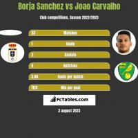Borja Sanchez vs Joao Carvalho h2h player stats