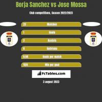 Borja Sanchez vs Jose Mossa h2h player stats