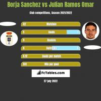 Borja Sanchez vs Julian Ramos Omar h2h player stats
