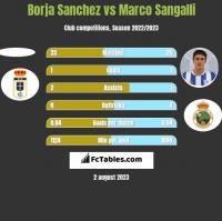 Borja Sanchez vs Marco Sangalli h2h player stats