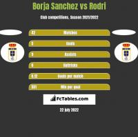 Borja Sanchez vs Rodri h2h player stats