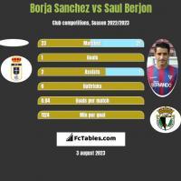 Borja Sanchez vs Saul Berjon h2h player stats