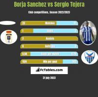 Borja Sanchez vs Sergio Tejera h2h player stats