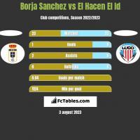 Borja Sanchez vs El Hacen El Id h2h player stats