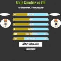 Borja Sanchez vs Viti h2h player stats