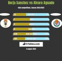 Borja Sanchez vs Alvaro Aguado h2h player stats