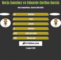 Borja Sanchez vs Eduardo Cortina Garcia h2h player stats