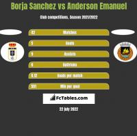 Borja Sanchez vs Anderson Emanuel h2h player stats
