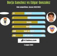 Borja Sanchez vs Edgar Gonzalez h2h player stats