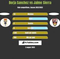 Borja Sanchez vs Jaime Sierra h2h player stats