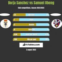 Borja Sanchez vs Samuel Obeng h2h player stats