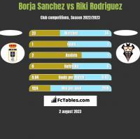Borja Sanchez vs Riki Rodriguez h2h player stats