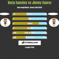 Borja Sanchez vs Jimmy Suarez h2h player stats