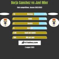 Borja Sanchez vs Javi Mier h2h player stats