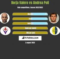 Borja Valero vs Andrea Poli h2h player stats