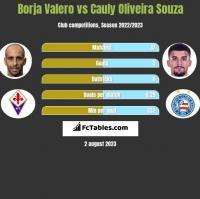 Borja Valero vs Cauly Oliveira Souza h2h player stats