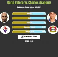 Borja Valero vs Charles Aranguiz h2h player stats