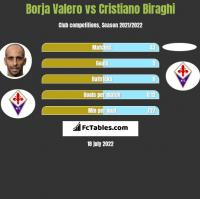 Borja Valero vs Cristiano Biraghi h2h player stats